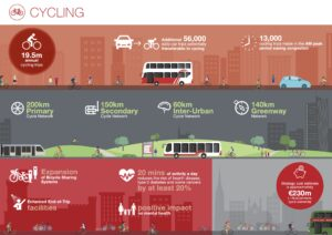 Infographic on cycling infrastructure from CMATS.