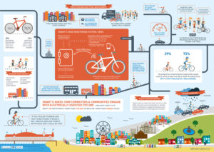 "Infographic from the ""Smart e-bikes research project"""